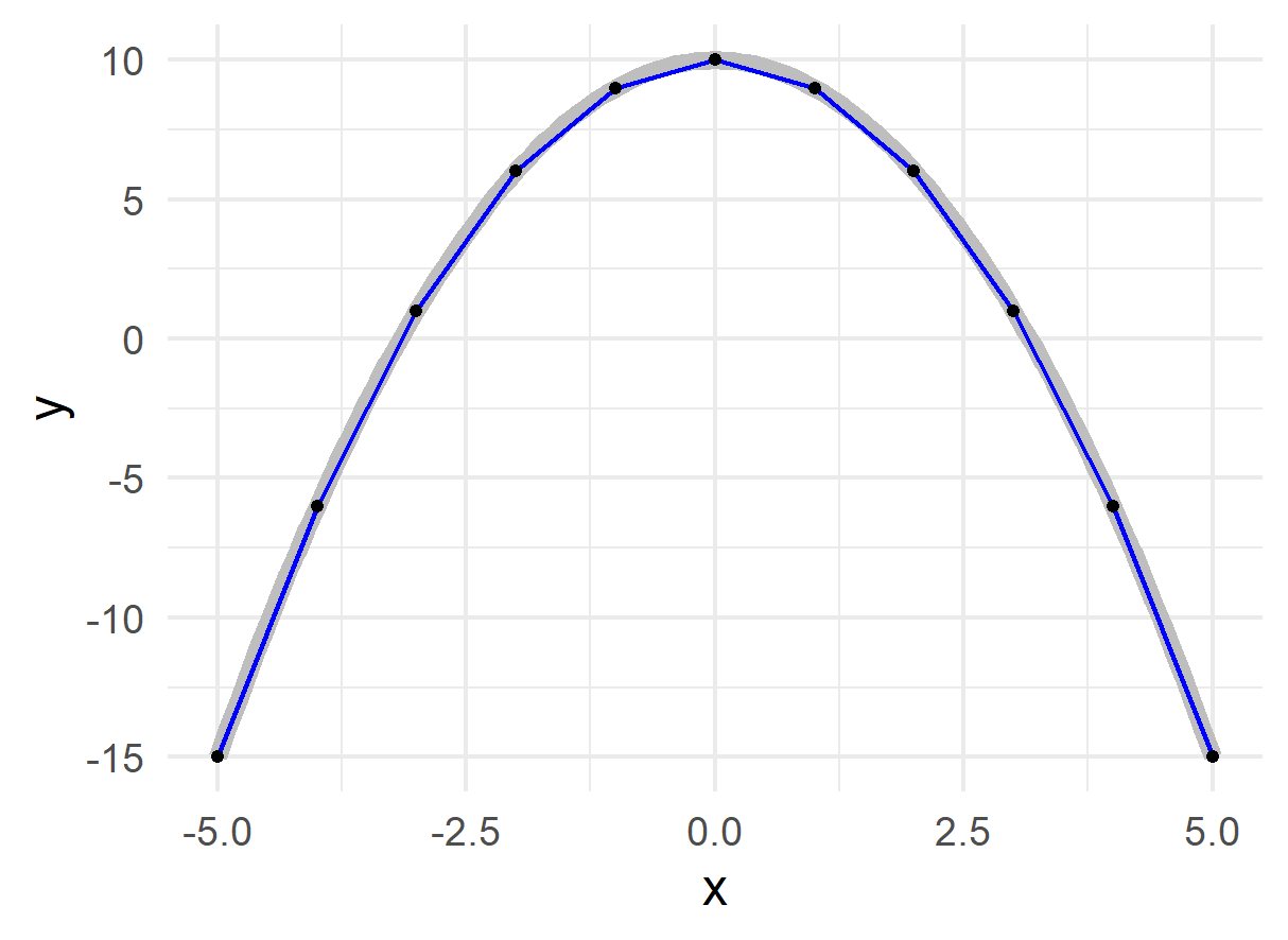 Smooth Function as Line Segments